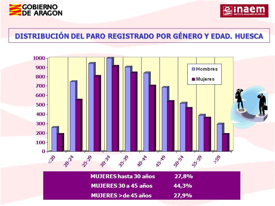 DISTRIBUCIÓN DEL PARO REGISTRADO POR GÉNERO Y EDAD. HUESCA MUJERES hasta 30 años 27,8% MUJERES 30 a 45 años 44,3% MUJERES >de 45 años27,9%