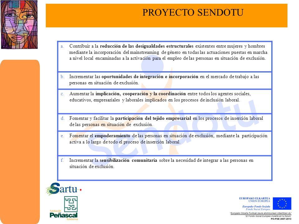 PERSONALCOMUNITARIOEMPRESARIAL Acogida y Plan Personalizado Acompañamiento a lo largo del Proceso Activación y Empoderamiento Diversific./Revaloriz.