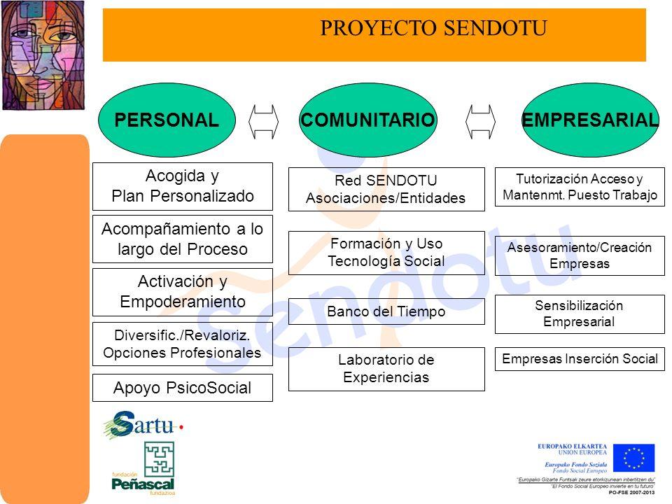 LABORATORIO DE EXPERIENCIAS - Aprendizaje flexible - Aprendizaje modular - Utilidad - Estrategia grupal - Participativa atendiendo a las necesidades e inquietudes personales - Basadas en experiencias y centros de interés personales METODOLOGÍA