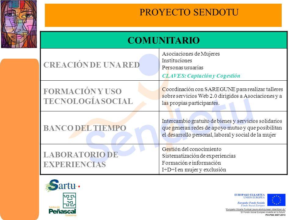 EMPRESARIAL PRIORIZACIÓN ESTRATÉGICA EN EL ACCESO A LOS RECURSOS DE SARTU ÁLAVA DIVERSIFICACIÓN Y REVALORIZACIÓN DE OPCIONES PROFESIONALES FORMACIÓN Y ANÁLISIS TEÓRICO PRÁCTICO FINES: PROMOVER LA ELECCIÓN DE LAS PROFESIONES MASCULINIZADAS, CON MEJORES CONDICIONES LABORALES VALORAR Y REIVINDICAR LA IMPORTANCIA DE LAS PROFESIONES FEMINIZADAS TUTORIZACIÓN EN EL ACCESO Y MANTENIMIENTO DEL PUESTO DE TRABAJO Conectar necesidades de empresa y competencias de persona trabajadora y acompañarla en los primeros momentos de desempeño realizando posteriormente un plan de seguimiento ASESORAMIENTO INDIVIDUALIZADO Y GRUPAL EN LA CREACIÓN DE EMPRESAS Profundizando en aspectos como: MICROCRÉDITOS BANCA ÉTICA… CAMPAÑAS DE SENSIBILIZACIÓN EMPRESARIAL, FOMENTO Y COORDINACIÓN CON EMPRESAS INSERCIÓN, CONCILIACIÓN VIDA LABORAL Y FAMILIAR PROYECTO SENDOTU