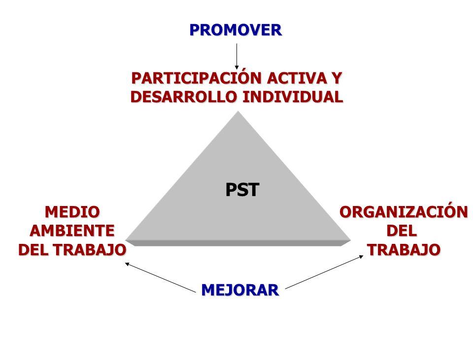 PARTICIPACIÓN ACTIVA Y DESARROLLO INDIVIDUAL MEDIOAMBIENTE DEL TRABAJO ORGANIZACIÓNDELTRABAJO PST MEJORAR PROMOVER