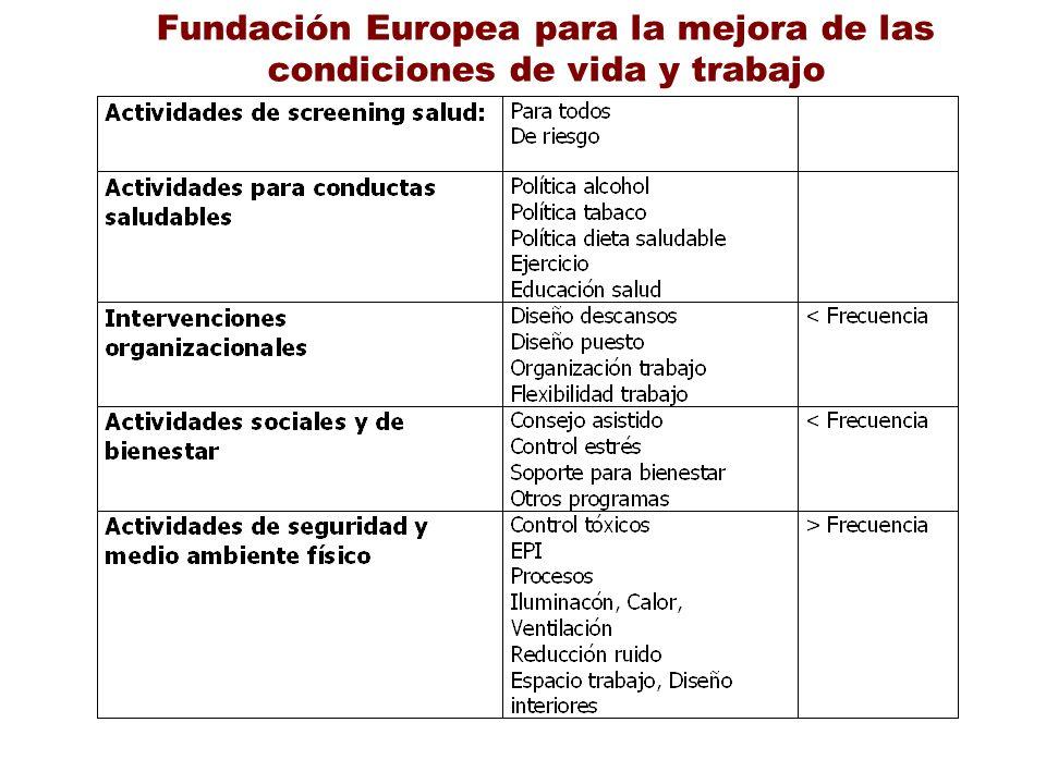 Fundación Europea para la mejora de las condiciones de vida y trabajo