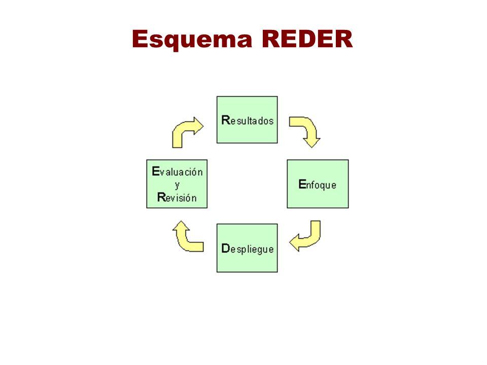 Esquema REDER
