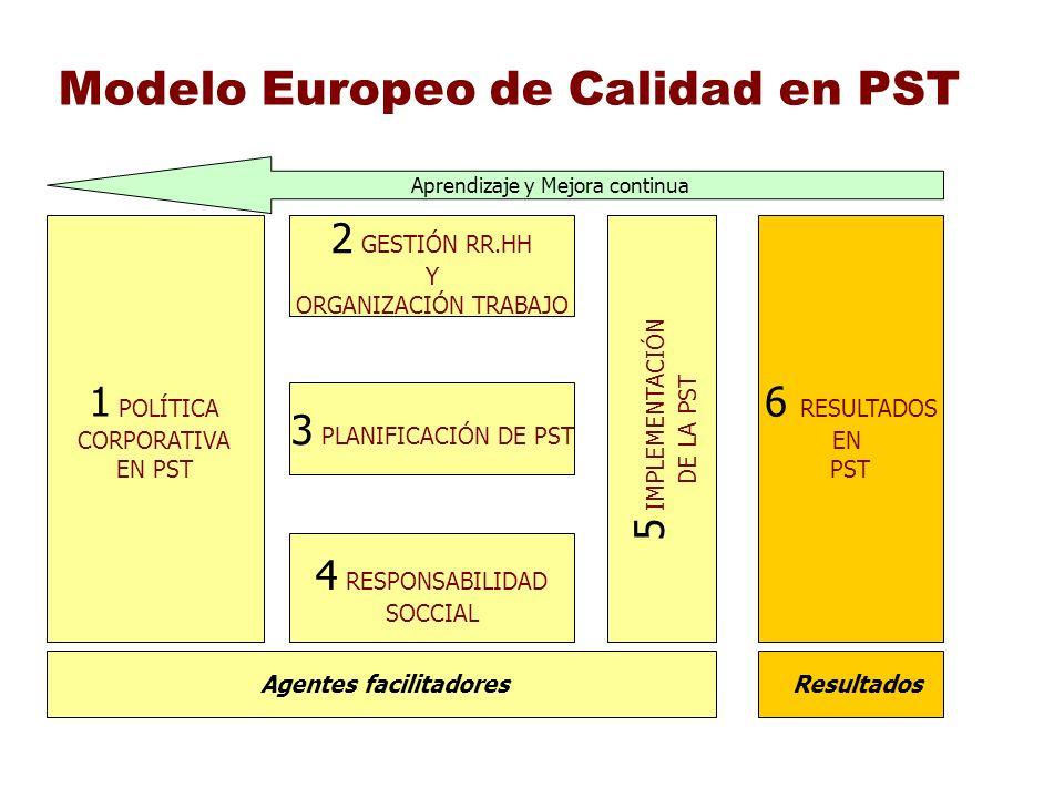 Modelo Europeo de Calidad en PST 1 POLÍTICA CORPORATIVA EN PST 2 GESTIÓN RR.HH Y ORGANIZACIÓN TRABAJO 3 PLANIFICACIÓN DE PST 4 RESPONSABILIDAD SOCCIAL