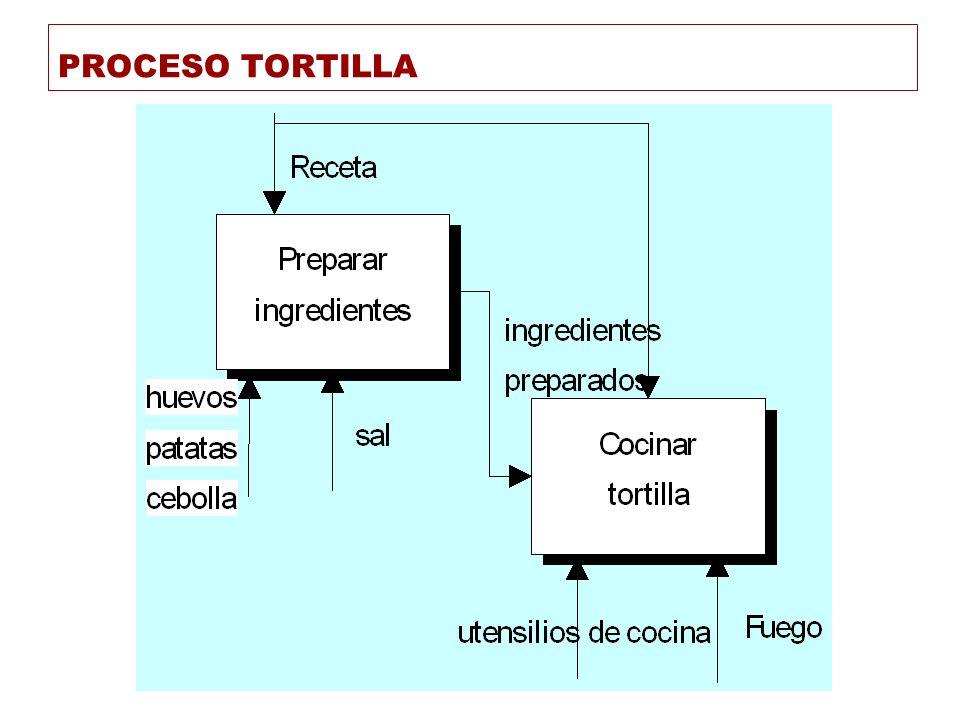 PROCESO TORTILLA