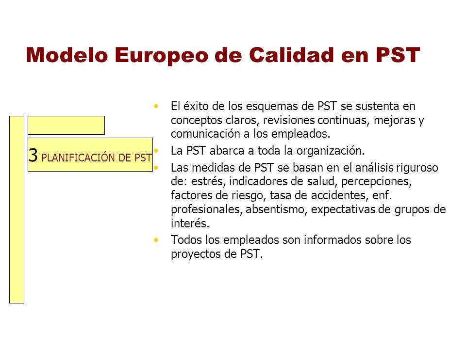 3 PLANIFICACIÓN DE PST Modelo Europeo de Calidad en PST El éxito de los esquemas de PST se sustenta en conceptos claros, revisiones continuas, mejoras
