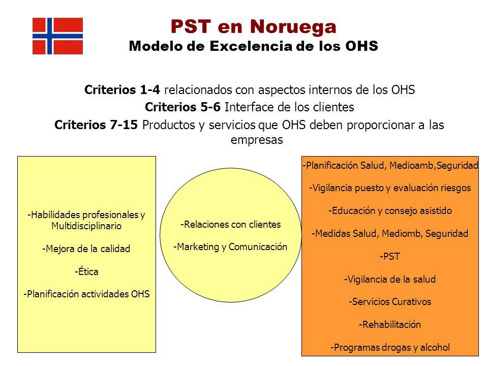 PST en Noruega Modelo de Excelencia de los OHS Criterios 1-4 relacionados con aspectos internos de los OHS Criterios 5-6 Interface de los clientes Cri