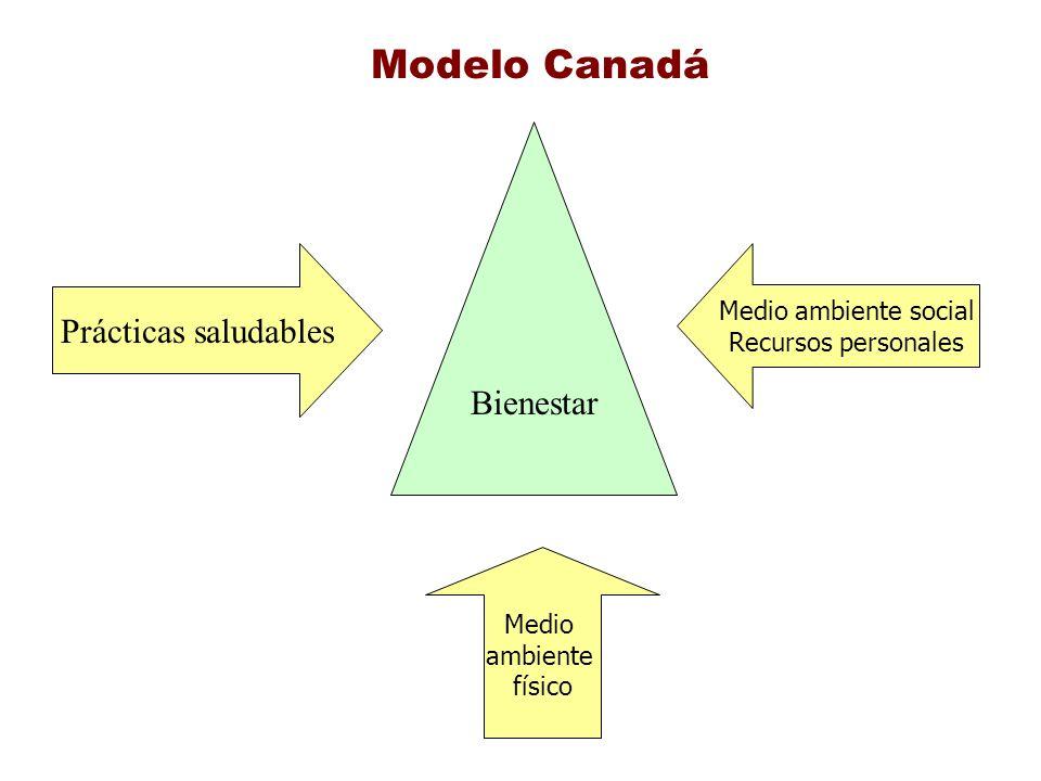 Bienestar Prácticas saludables Medio ambiente social Recursos personales Medio ambiente físico Modelo Canadá