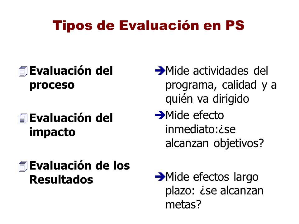 Tipos de Evaluación en PS 4Evaluación del proceso 4Evaluación del impacto 4Evaluación de los Resultados è Mide actividades del programa, calidad y a q
