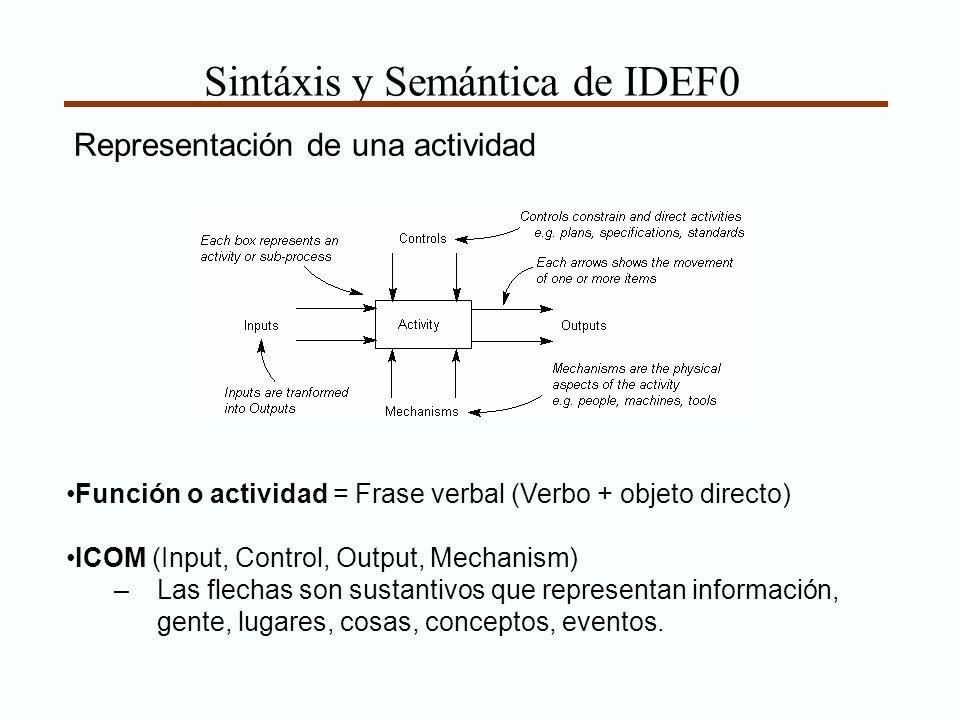 Sintáxis y Semántica de IDEF0 Función o actividad = Frase verbal (Verbo + objeto directo) ICOM (Input, Control, Output, Mechanism) –Las flechas son su