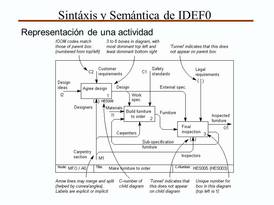 Sintáxis y Semántica de IDEF0 Representación de una actividad