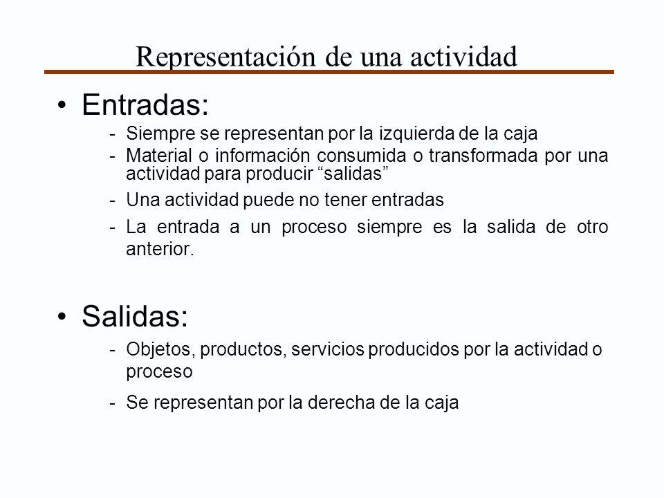Representación de una actividad Entradas: -Siempre se representan por la izquierda de la caja -Material o información consumida o transformada por una