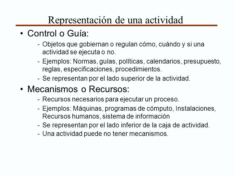 Representación de una actividad Control o Guía: -Objetos que gobiernan o regulan cómo, cuándo y si una actividad se ejecuta o no. -Ejemplos: Normas, g
