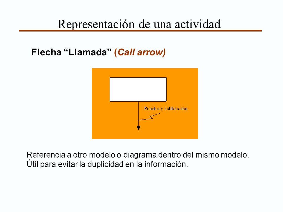 Representación de una actividad Flecha Llamada (Call arrow) Referencia a otro modelo o diagrama dentro del mismo modelo. Útil para evitar la duplicida