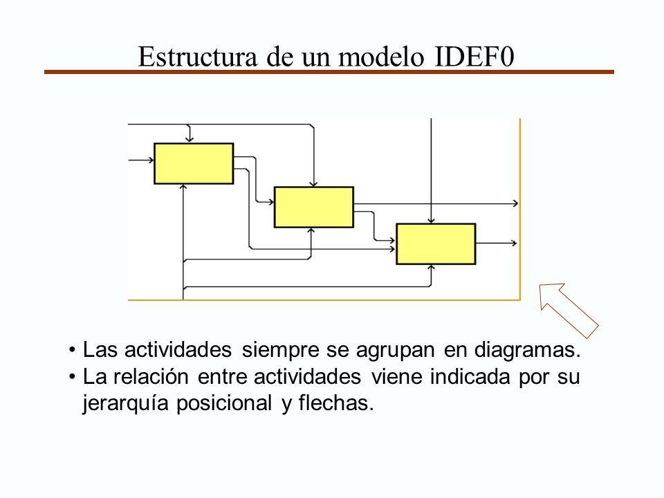 Estructura de un modelo IDEF0 Las actividades siempre se agrupan en diagramas. La relación entre actividades viene indicada por su jerarquía posiciona