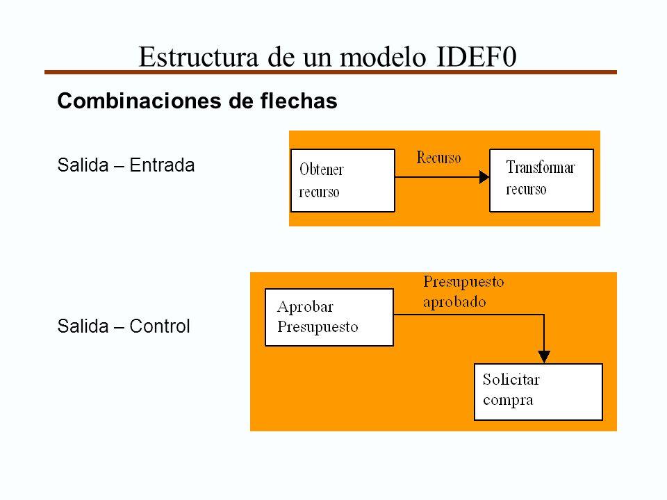 Estructura de un modelo IDEF0 Combinaciones de flechas Salida – Entrada Salida – Control