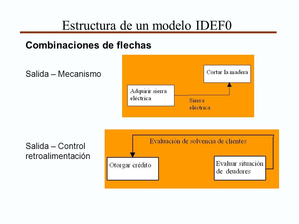 Estructura de un modelo IDEF0 Combinaciones de flechas Salida – Mecanismo Salida – Control retroalimentación