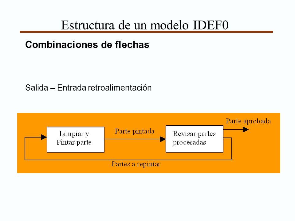 Estructura de un modelo IDEF0 Combinaciones de flechas Salida – Entrada retroalimentación