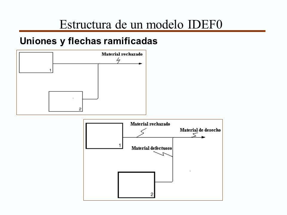 Estructura de un modelo IDEF0 Uniones y flechas ramificadas
