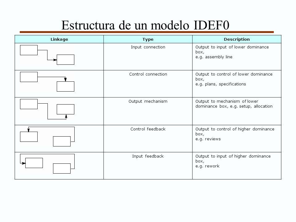 Estructura de un modelo IDEF0 LinkageTypeDescription Input connectionOutput to input of lower dominance box, e.g. assembly line Control connectionOutp