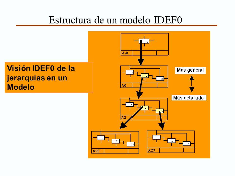 Estructura de un modelo IDEF0 Visión IDEF0 de la jerarquías en un Modelo