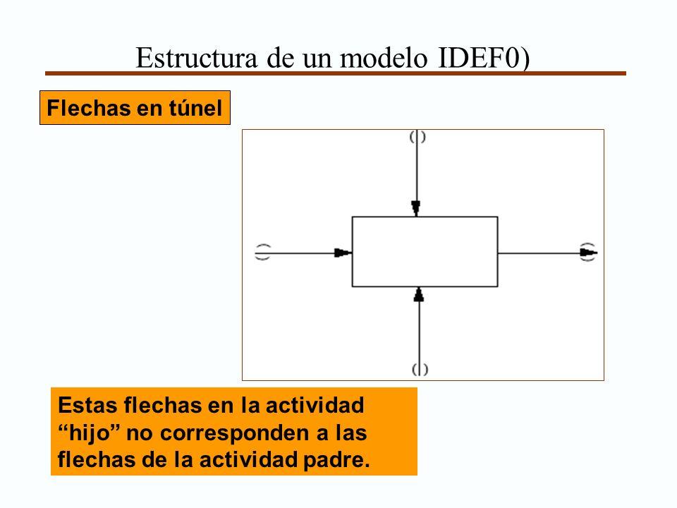 Estructura de un modelo IDEF0) Flechas en túnel Estas flechas en la actividad hijo no corresponden a las flechas de la actividad padre.