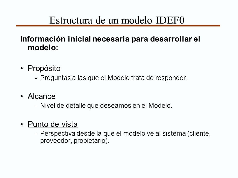 Estructura de un modelo IDEF0 Información inicial necesaria para desarrollar el modelo: Propósito -Preguntas a las que el Modelo trata de responder. A