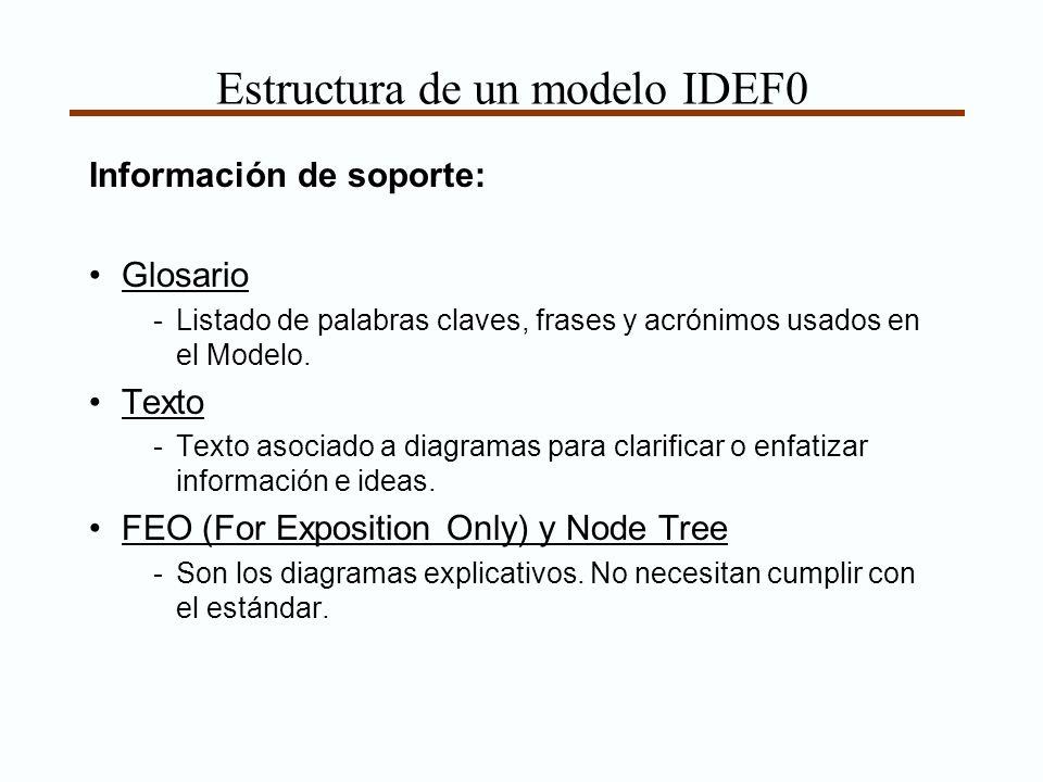 Estructura de un modelo IDEF0 Información de soporte: Glosario -Listado de palabras claves, frases y acrónimos usados en el Modelo. Texto -Texto asoci