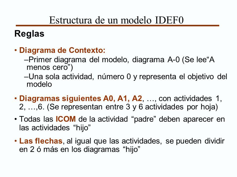 Estructura de un modelo IDEF0 Reglas Diagrama de Contexto: –Primer diagrama del modelo, diagrama A-0 (Se leeA menos cero) –Una sola actividad, número