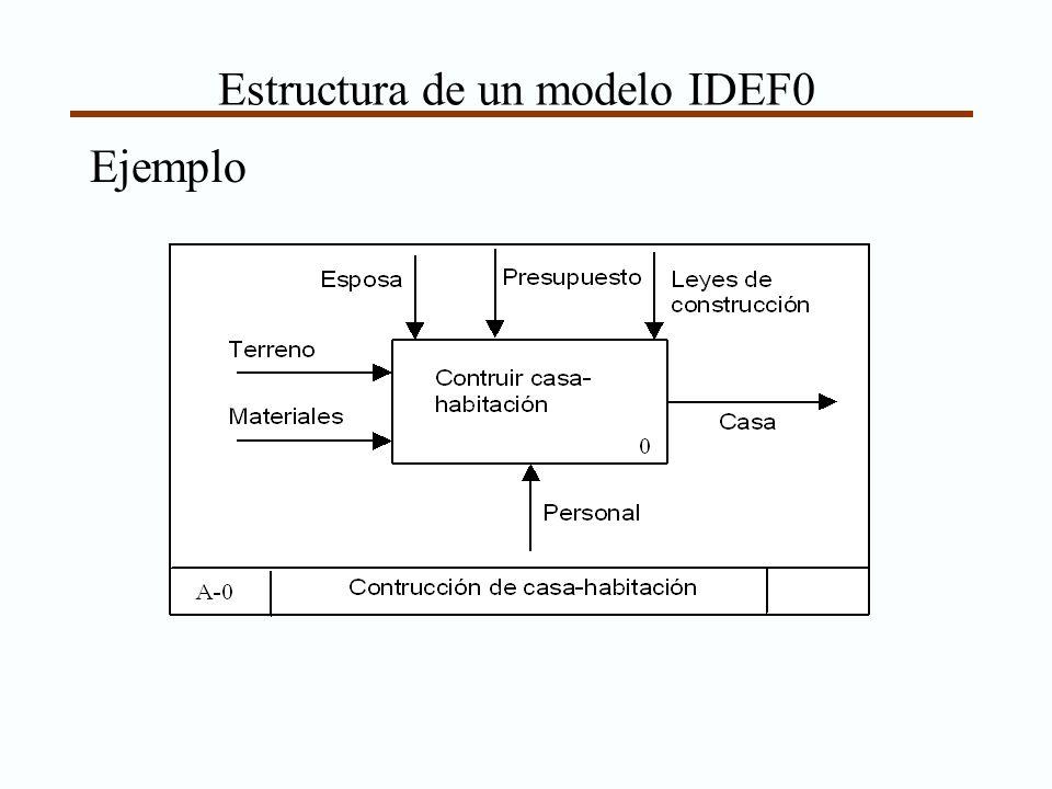 Estructura de un modelo IDEF0 Ejemplo