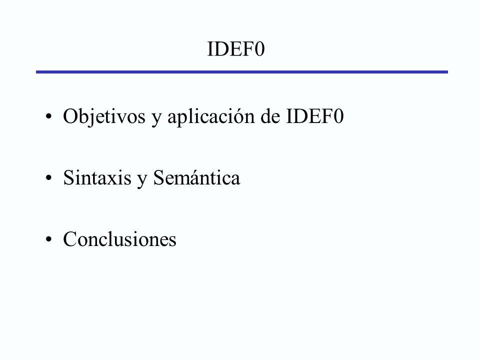 IDEF0 Objetivos y aplicación de IDEF0 Sintaxis y Semántica Conclusiones