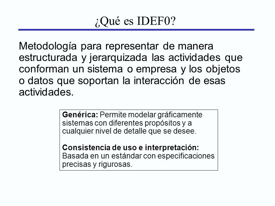 ¿Qué es IDEF0? Metodología para representar de manera estructurada y jerarquizada las actividades que conforman un sistema o empresa y los objetos o d