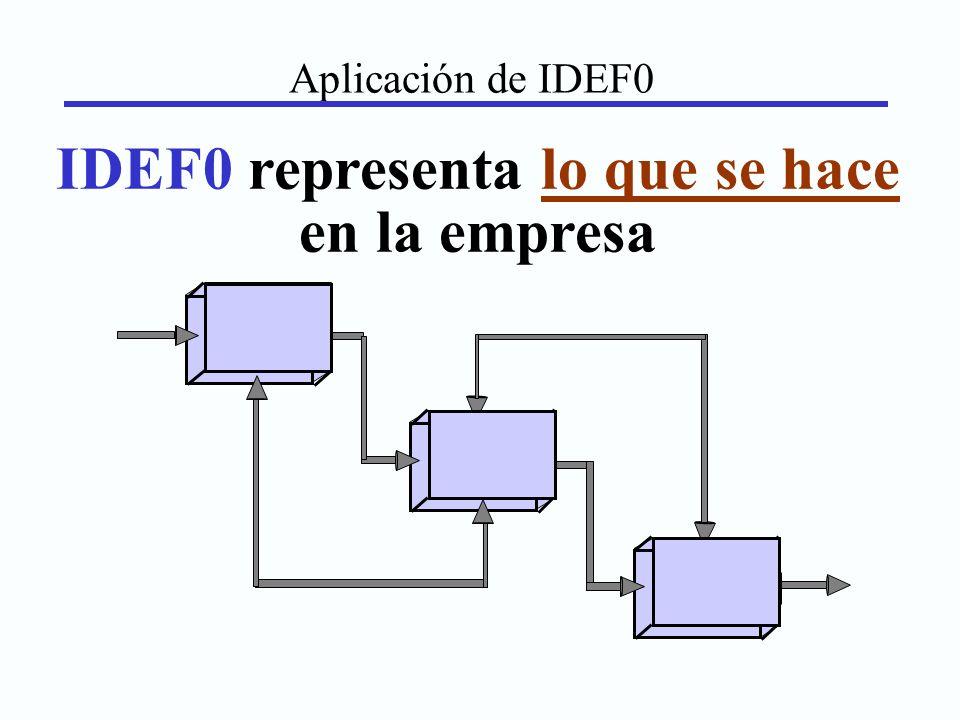 Aplicación de IDEF0 IDEF0 representa lo que se hace en la empresa