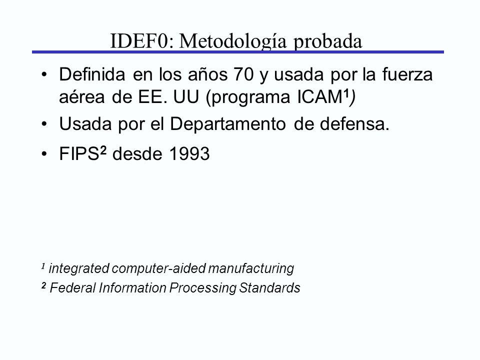 IDEF0: Metodología probada Definida en los años 70 y usada por la fuerza aérea de EE. UU (programa ICAM 1 ) Usada por el Departamento de defensa. FIPS
