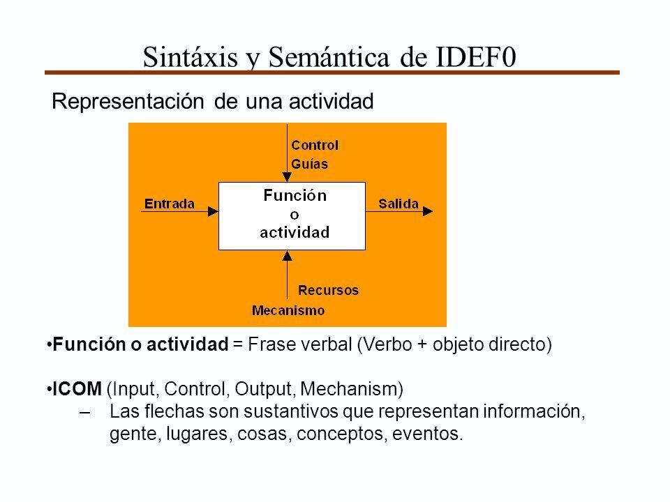 Sintáxis y Semántica de IDEF0 Función o actividad = Frase verbal (Verbo + objeto directo) ICOM (Input, Control, Output, Mechanism) –Las flechas son sustantivos que representan información, gente, lugares, cosas, conceptos, eventos.
