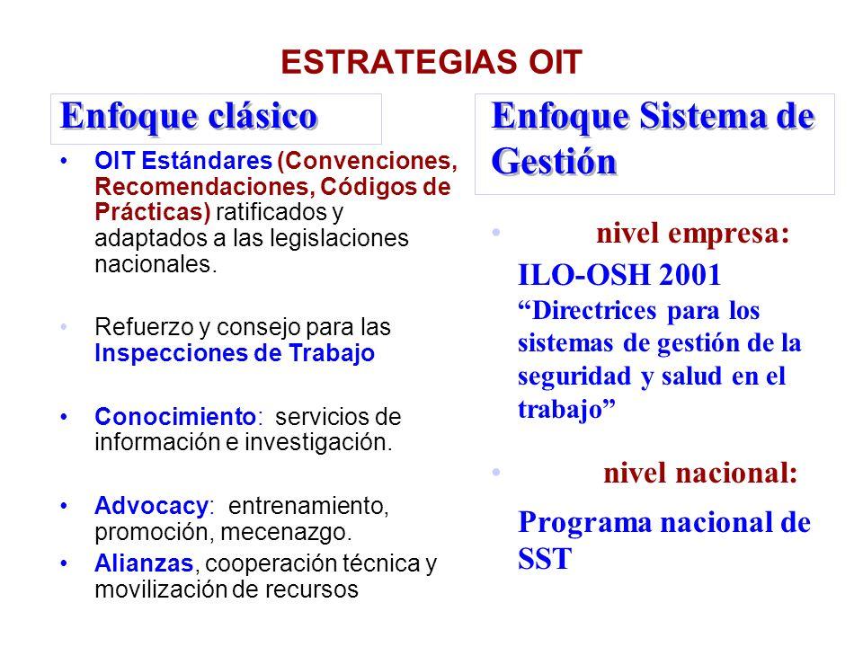 ESTRATEGIAS OIT OIT Estándares (Convenciones, Recomendaciones, Códigos de Prácticas) ratificados y adaptados a las legislaciones nacionales. Refuerzo