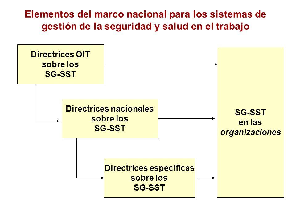 Elementos del marco nacional para los sistemas de gestión de la seguridad y salud en el trabajo Directrices OIT sobre los SG-SST Directrices nacionale