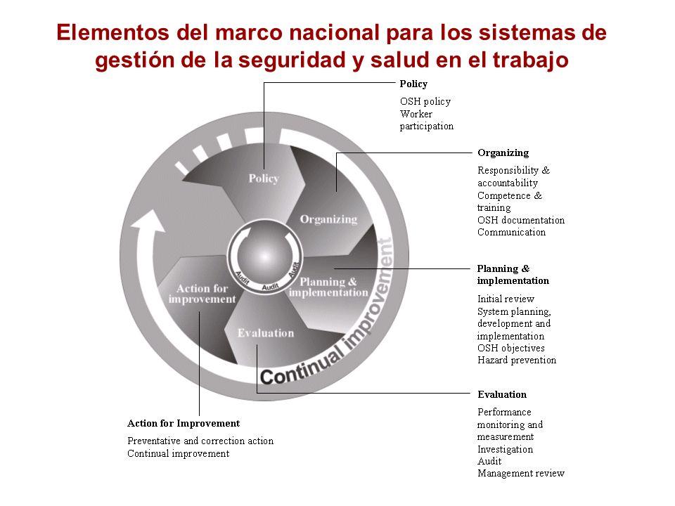 Elementos del marco nacional para los sistemas de gestión de la seguridad y salud en el trabajo
