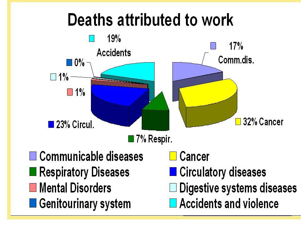DIRECTRICES DE LA OIT Objetivos 1.1 Directrices deberían contribuir a proteger a los trabajadores contra los peligros y a eliminar las lesiones, enfer