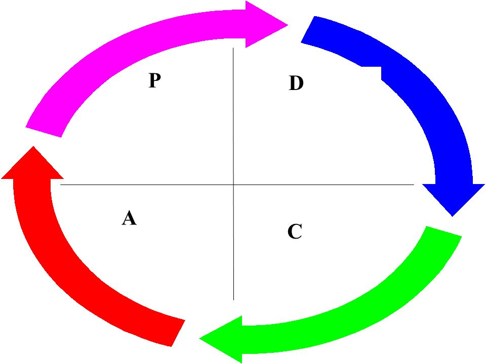 DIRECTRICES DE LA OIT Principales elementos del SGSST Política Organización Planificación y aplicación Acción en pro de mejora Evaluación Mejora Conti