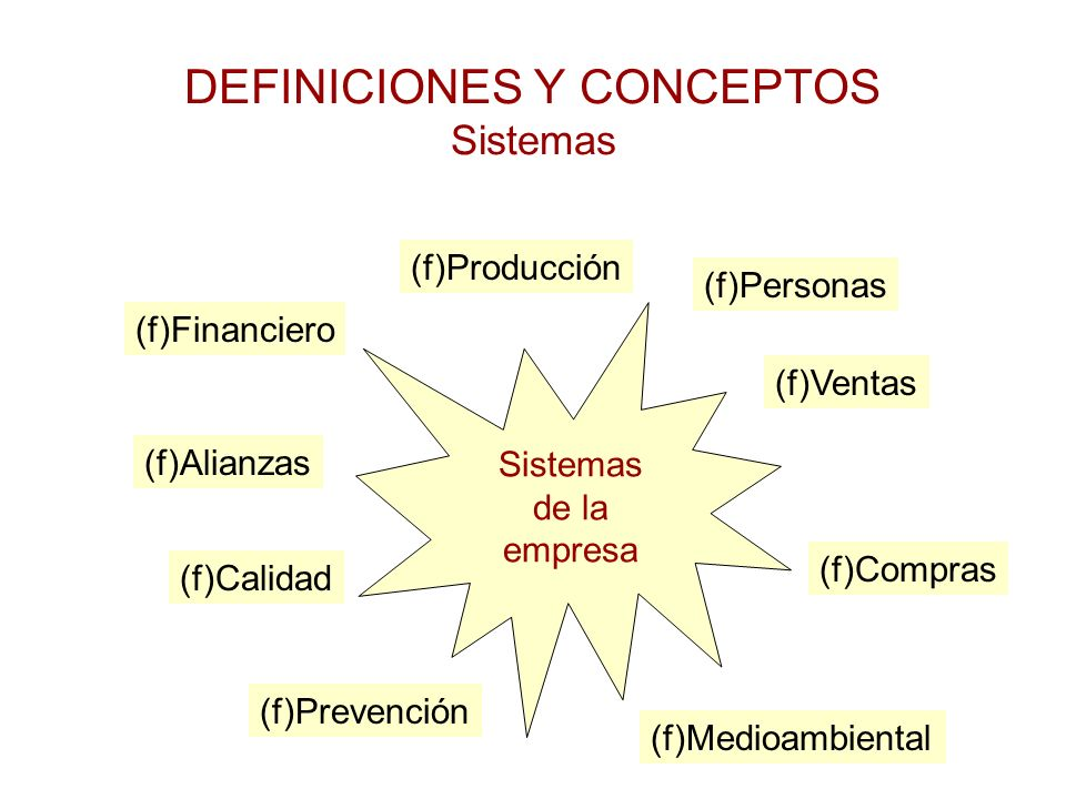 DEFINICIONES Y CONCEPTOS Sistemas Sistemas de la empresa (f)Producción (f)Ventas (f)Compras (f)Financiero (f)Calidad (f)Prevención (f)Medioambiental (