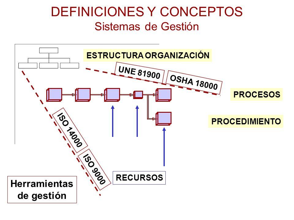DEFINICIONES Y CONCEPTOS Sistemas de Gestión ESTRUCTURA ORGANIZACIÓN PROCESOS PROCEDIMIENTO RECURSOS ISO 14000 ISO 9000 UNE 81900 OSHA 18000 Herramien