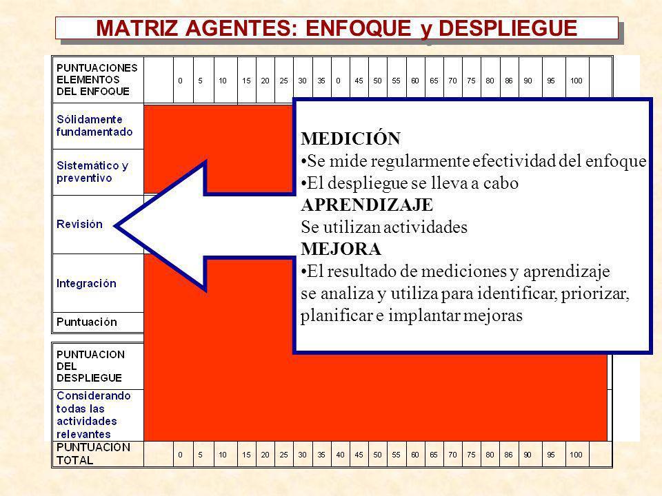 MEDICIÓN Se mide regularmente efectividad del enfoque El despliegue se lleva a cabo APRENDIZAJE Se utilizan actividades MEJORA El resultado de medicio