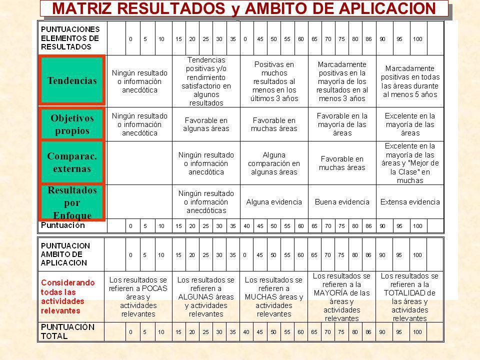 MATRIZ RESULTADOS y AMBITO DE APLICACION Tendencias Objetivos propios Comparac. externas Resultados por Enfoque