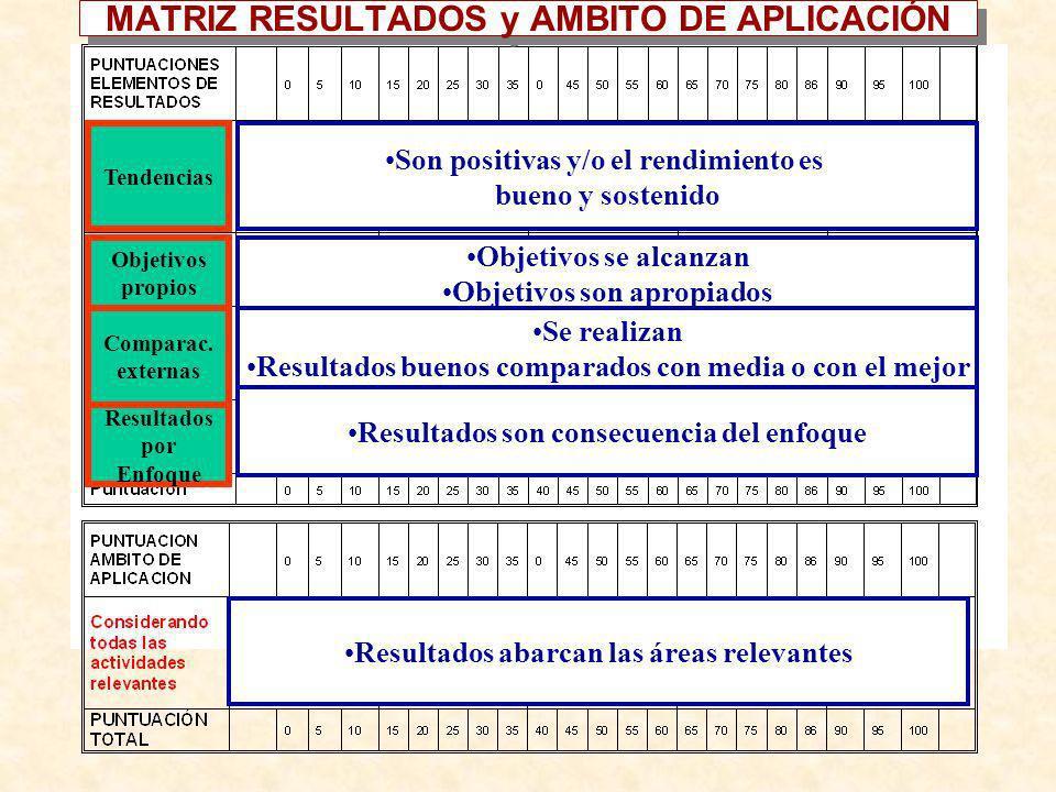 Son positivas y/o el rendimiento es bueno y sostenido Objetivos se alcanzan Objetivos son apropiados Se realizan Resultados buenos comparados con medi