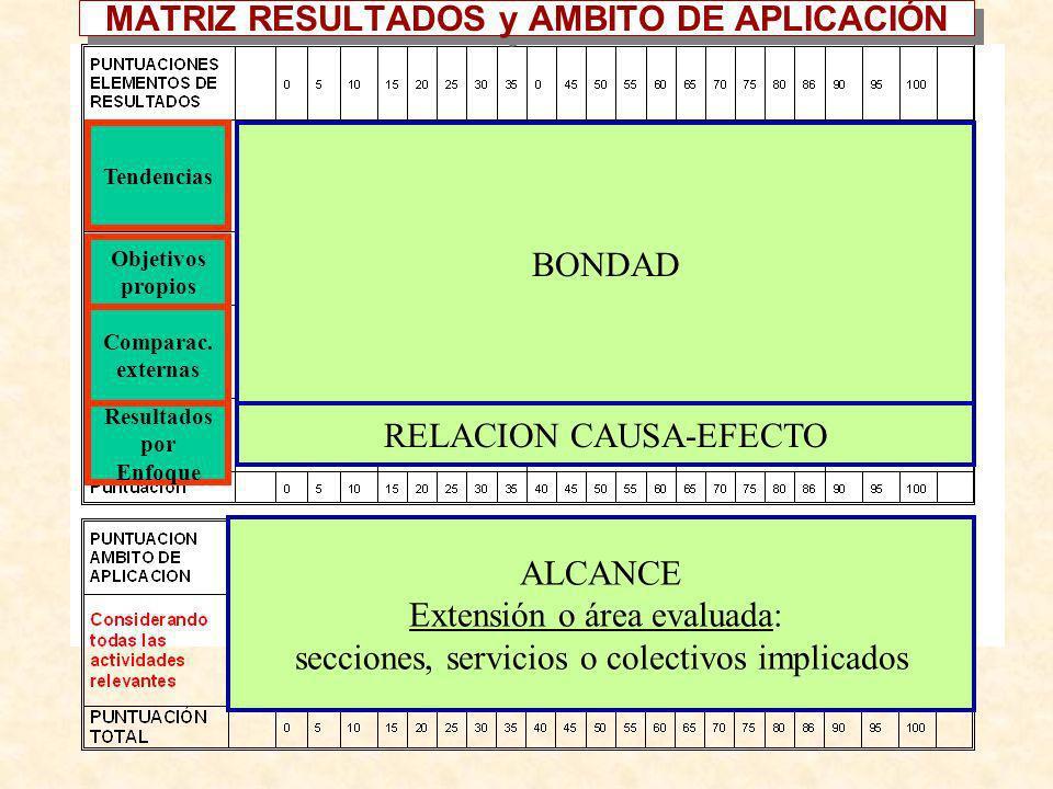 MATRIZ RESULTADOS y AMBITO DE APLICACIÓN BONDAD ALCANCE Extensión o área evaluada: secciones, servicios o colectivos implicados RELACION CAUSA-EFECTO