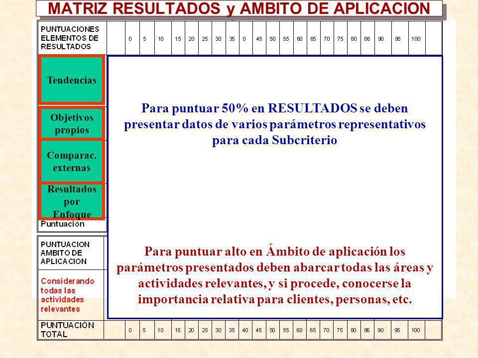MATRIZ RESULTADOS y AMBITO DE APLICACION Para puntuar 50% en RESULTADOS se deben presentar datos de varios parámetros representativos para cada Subcri