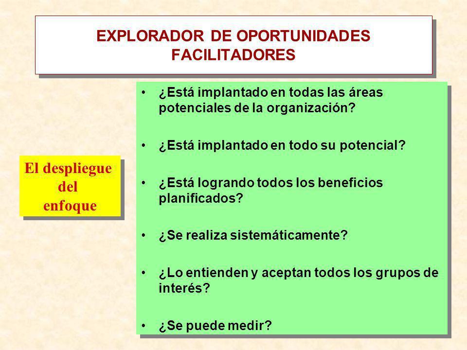 EXPLORADOR DE OPORTUNIDADES FACILITADORES ¿Está implantado en todas las áreas potenciales de la organización? ¿Está implantado en todo su potencial? ¿