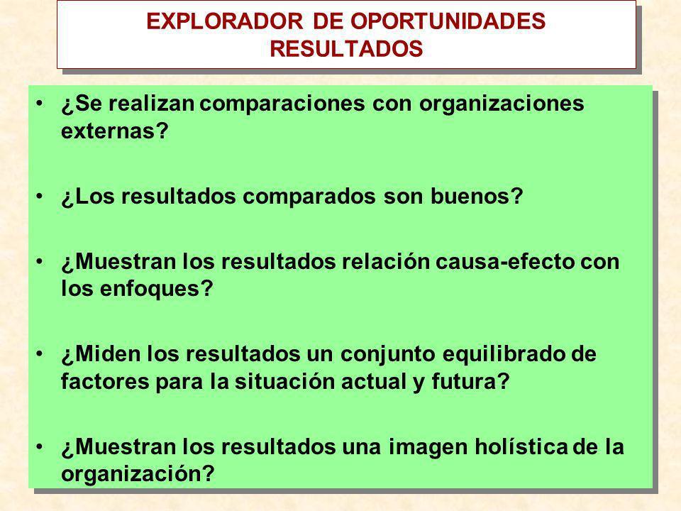 EXPLORADOR DE OPORTUNIDADES RESULTADOS ¿Se realizan comparaciones con organizaciones externas? ¿Los resultados comparados son buenos? ¿Muestran los re