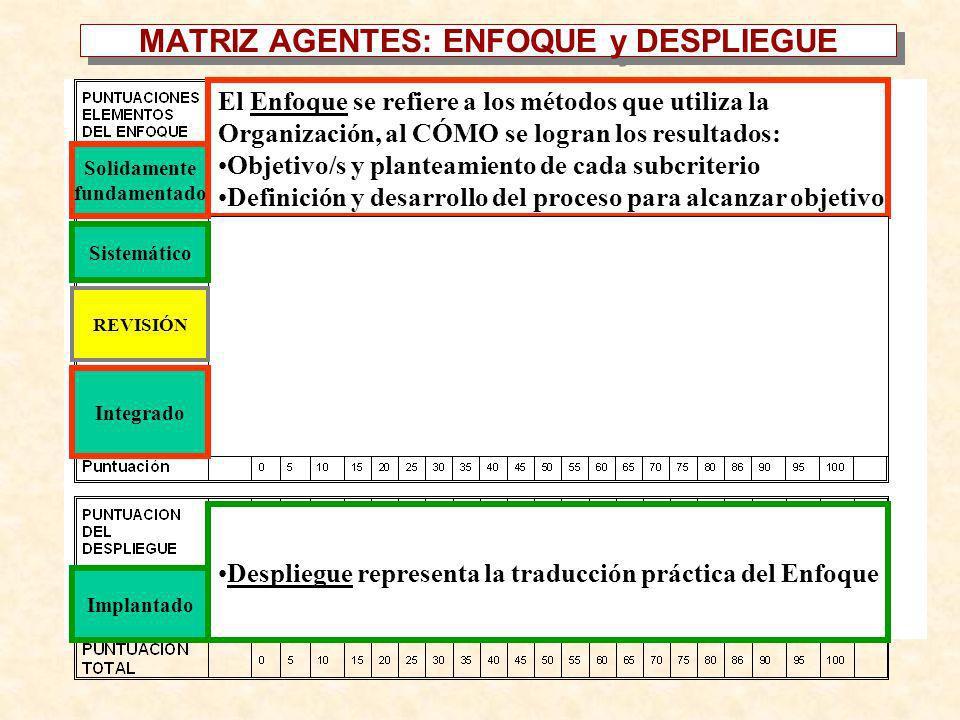 El Enfoque se refiere a los métodos que utiliza la Organización, al CÓMO se logran los resultados: Objetivo/s y planteamiento de cada subcriterio Defi